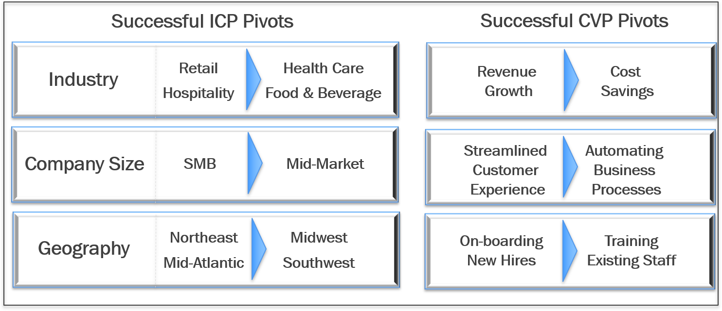 ICP and CVP Pivots