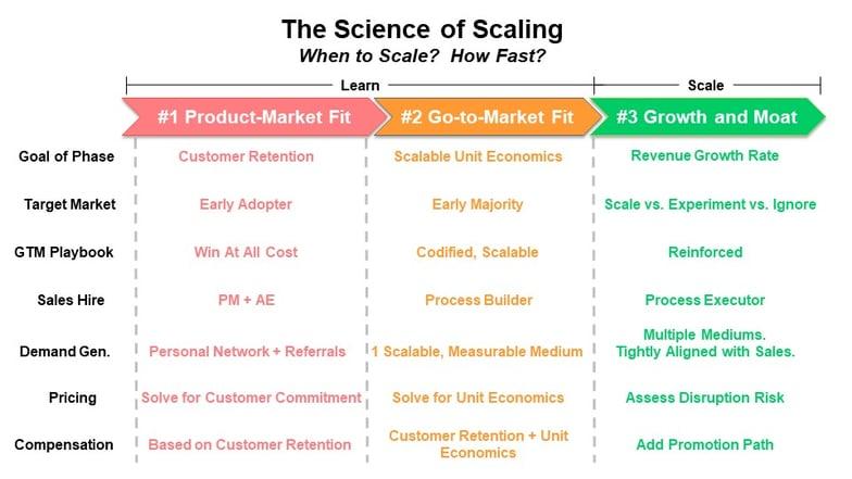 Science of Scaling Framework-1