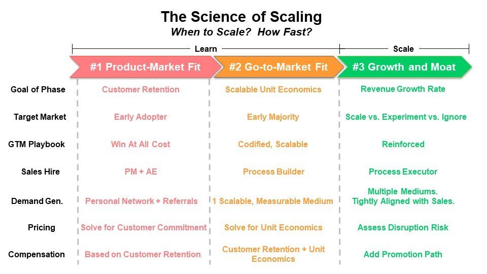 Science of Scaling Framework-1