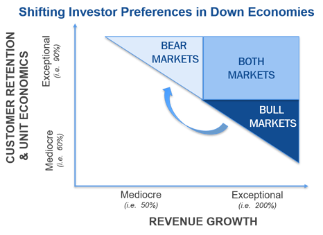shifting investor preferences