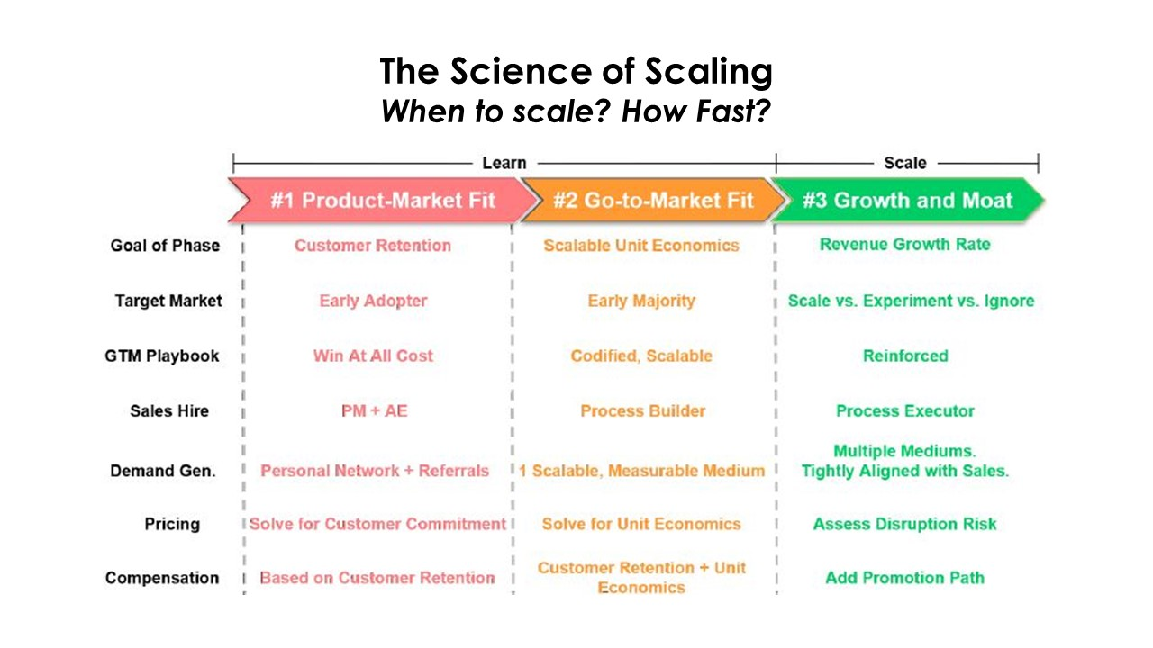 The Science of Re-Establishing Growth: When and How Fast?